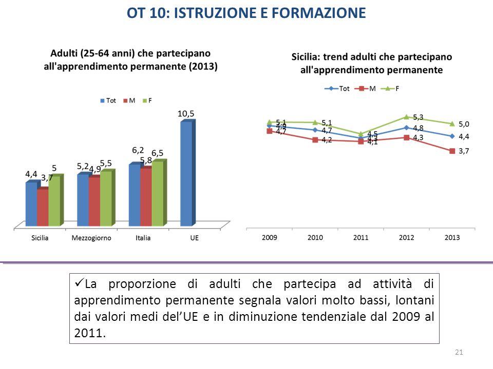 La proporzione di adulti che partecipa ad attività di apprendimento permanente segnala valori molto bassi, lontani dai valori medi del'UE e in diminuzione tendenziale dal 2009 al 2011.