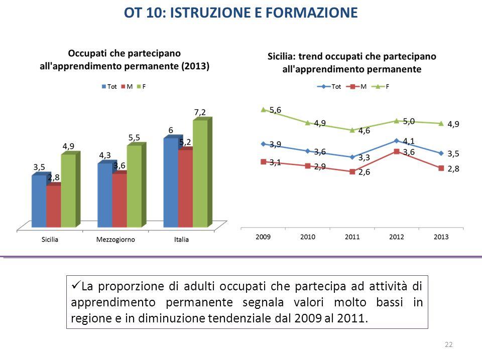 La proporzione di adulti occupati che partecipa ad attività di apprendimento permanente segnala valori molto bassi in regione e in diminuzione tendenziale dal 2009 al 2011.