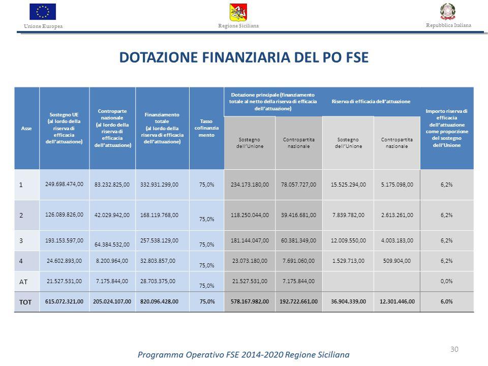 30 Asse Sostegno UE (al lordo della riserva di efficacia dell'attuazione) Controparte nazionale (al lordo della riserva di efficacia dell'attuazione) Finanziamento totale (al lordo della riserva di efficacia dell'attuazione) Tasso cofinanzia mento Dotazione principale (finanziamento totale al netto della riserva di efficacia dell'attuazione) Riserva di efficacia dell'attuazione Importo riserva di efficacia dell'attuazione come proporzione del sostegno dell'Unione Sostegno dell'Unione Contropartita nazionale Sostegno dell'Unione Contropartita nazionale 1 249.698.474,00 83.232.825,00332.931.299,0075,0%234.173.180,0078.057.727,0015.525.294,005.175.098,006,2% 2 126.089.826,00 42.029.942,00168.119.768,00 75,0% 118.250.044,0039.416.681,007.839.782,002.613.261,006,2% 3 193.153.597,00 64.384.532,00 257.538.129,00 75,0% 181.144.047,0060.381.349,0012.009.550,004.003.183,006,2% 4 24.602.893,008.200.964,0032.803.857,00 75,0% 23.073.180,007.691.060,001.529.713,00509.904,006,2% AT 21.527.531,007.175.844,0028.703.375,00 75,0% 21.527.531,007.175.844,00 0,0% TOT 615.072.321,00205.024.107,00820.096.428,00 75,0%578.167.982,00192.722.661,0036.904.339,0012.301.446,006,0% DOTAZIONE FINANZIARIA DEL PO FSE Unione Europea Regione Siciliana Repubblica Italiana