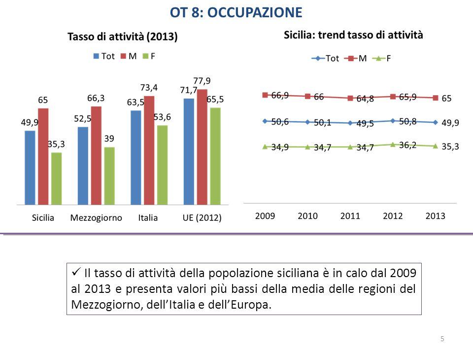 OT 8: OCCUPAZIONE Il tasso di attività della popolazione siciliana è in calo dal 2009 al 2013 e presenta valori più bassi della media delle regioni del Mezzogiorno, dell'Italia e dell'Europa.