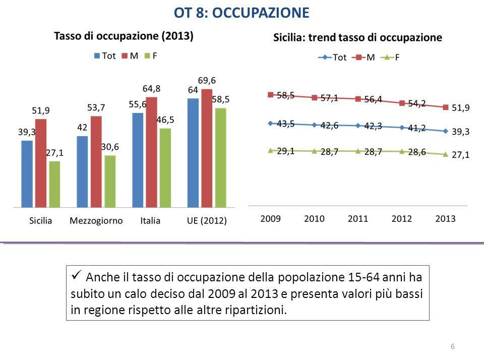 Anche il tasso di occupazione della popolazione 15-64 anni ha subito un calo deciso dal 2009 al 2013 e presenta valori più bassi in regione rispetto alle altre ripartizioni.