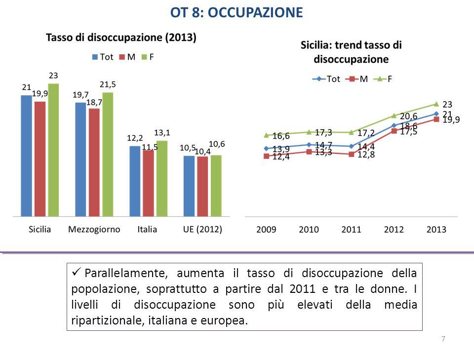 Parallelamente, aumenta il tasso di disoccupazione della popolazione, soprattutto a partire dal 2011 e tra le donne.