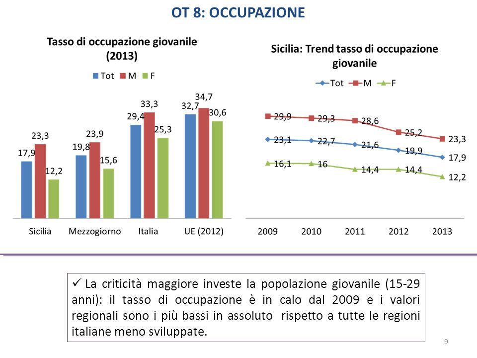 La criticità maggiore investe la popolazione giovanile (15-29 anni): il tasso di occupazione è in calo dal 2009 e i valori regionali sono i più bassi in assoluto rispetto a tutte le regioni italiane meno sviluppate.