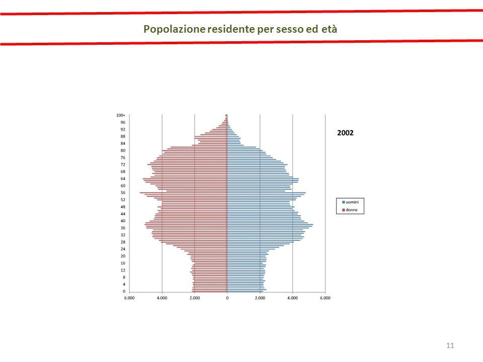 Popolazione residente per sesso ed età 11