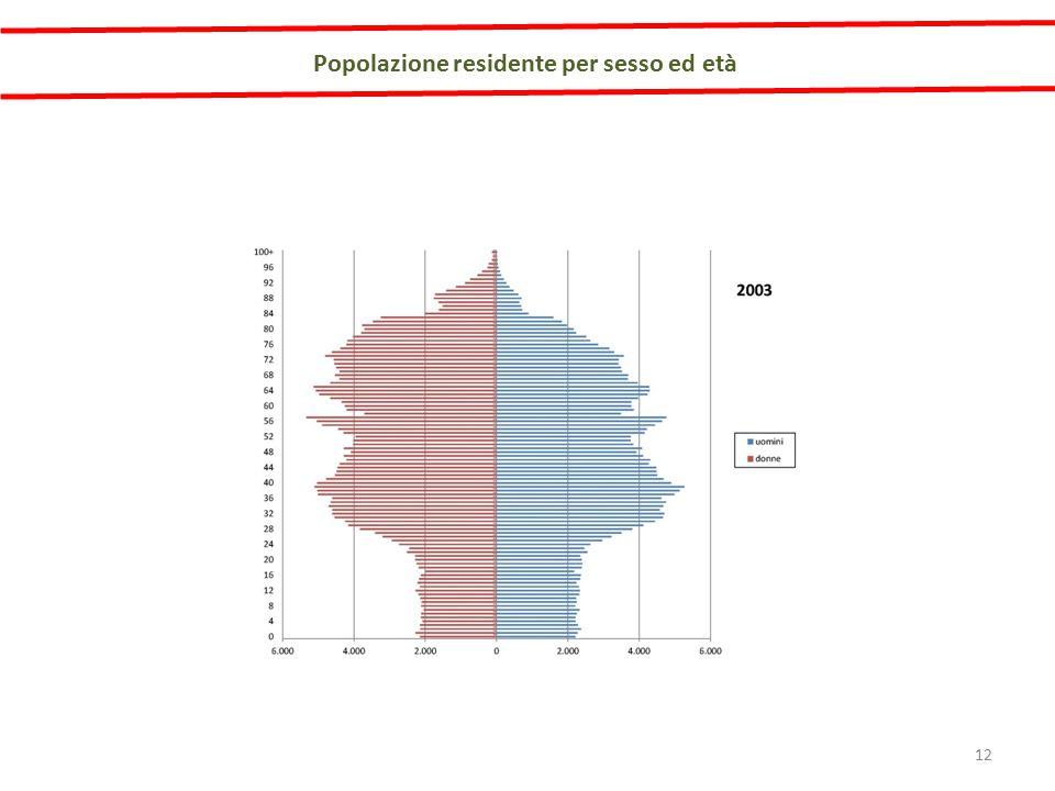 Popolazione residente per sesso ed età 12