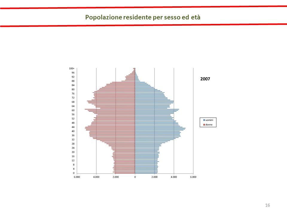 Popolazione residente per sesso ed età 16