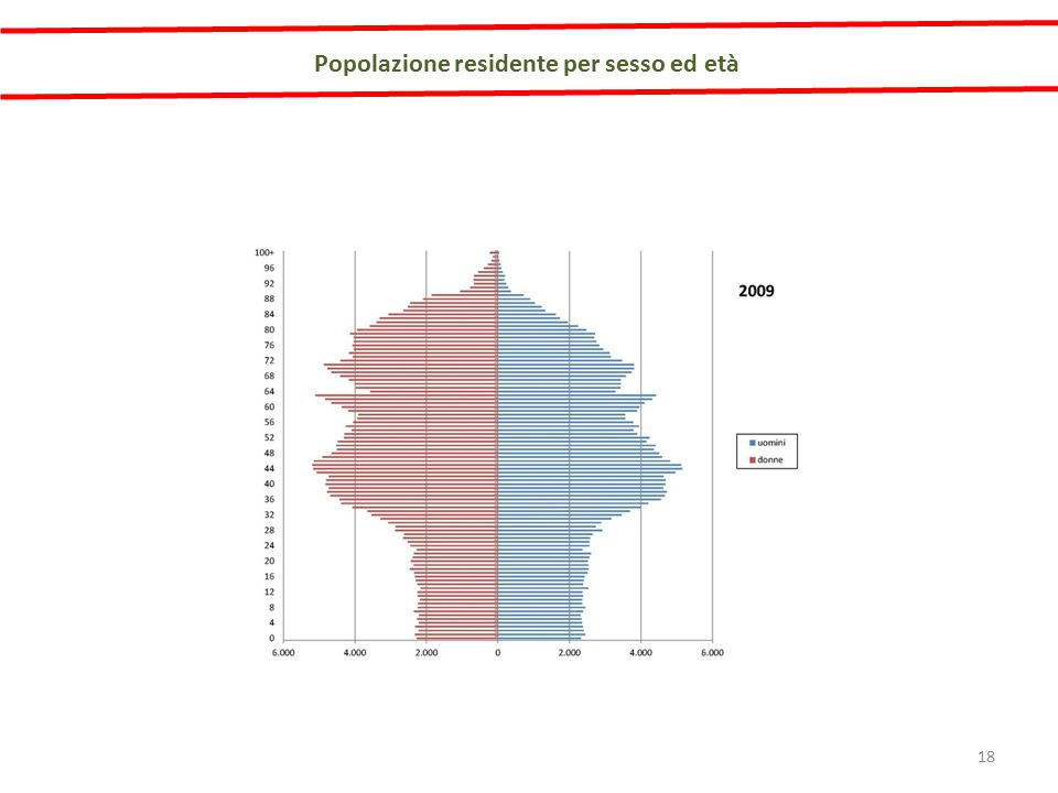 Popolazione residente per sesso ed età 18