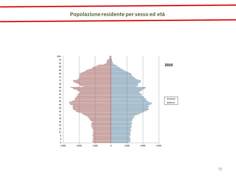 Popolazione residente per sesso ed età 19