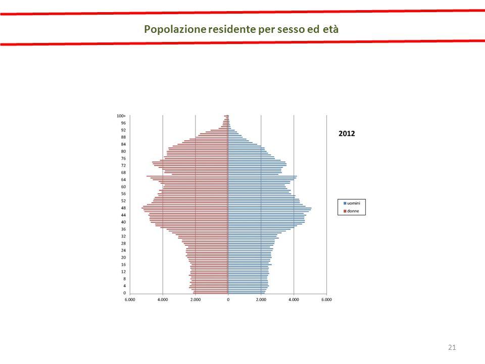 Popolazione residente per sesso ed età 21