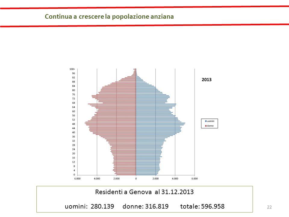 Residenti a Genova al 31.12.2013 uomini: 280.139 donne: 316.819 totale: 596.958 Continua a crescere la popolazione anziana 22