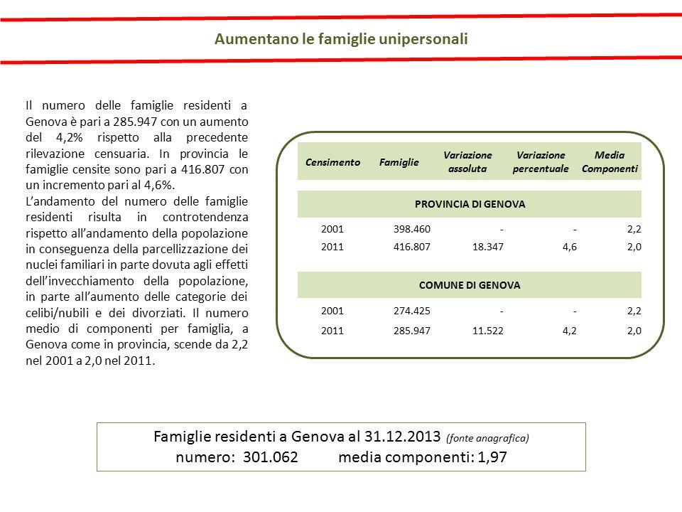 Aumentano le famiglie unipersonali Famiglie residenti a Genova al 31.12.2013 (fonte anagrafica) numero: 301.062 media componenti: 1,97 Il numero delle famiglie residenti a Genova è pari a 285.947 con un aumento del 4,2% rispetto alla precedente rilevazione censuaria.