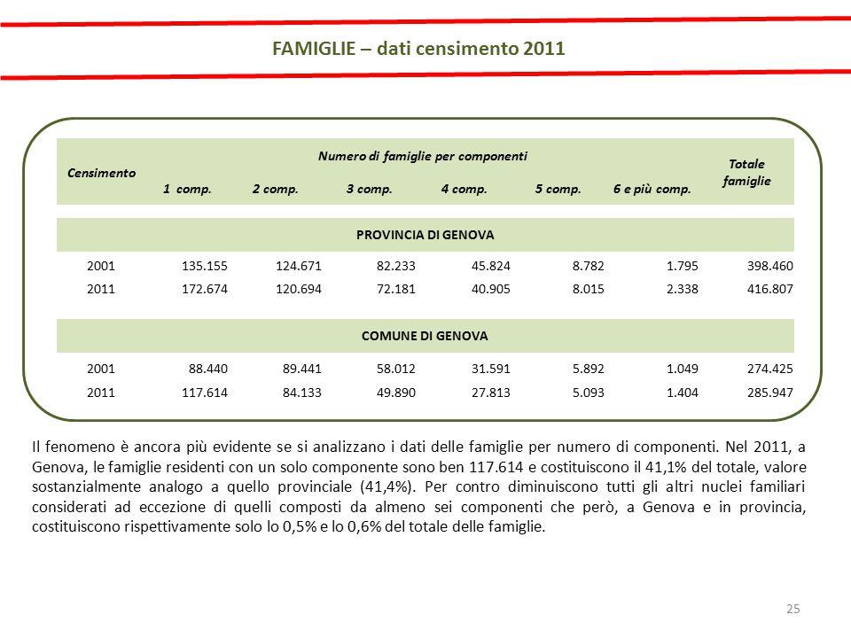 FAMIGLIE – dati censimento 2011 Il fenomeno è ancora più evidente se si analizzano i dati delle famiglie per numero di componenti.