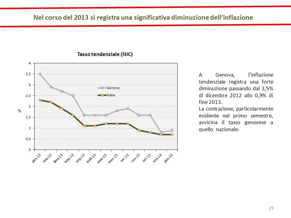 A Genova, l'inflazione tendenziale registra una forte diminuzione passando dal 3,5% di dicembre 2012 allo 0,9% di fine 2013.