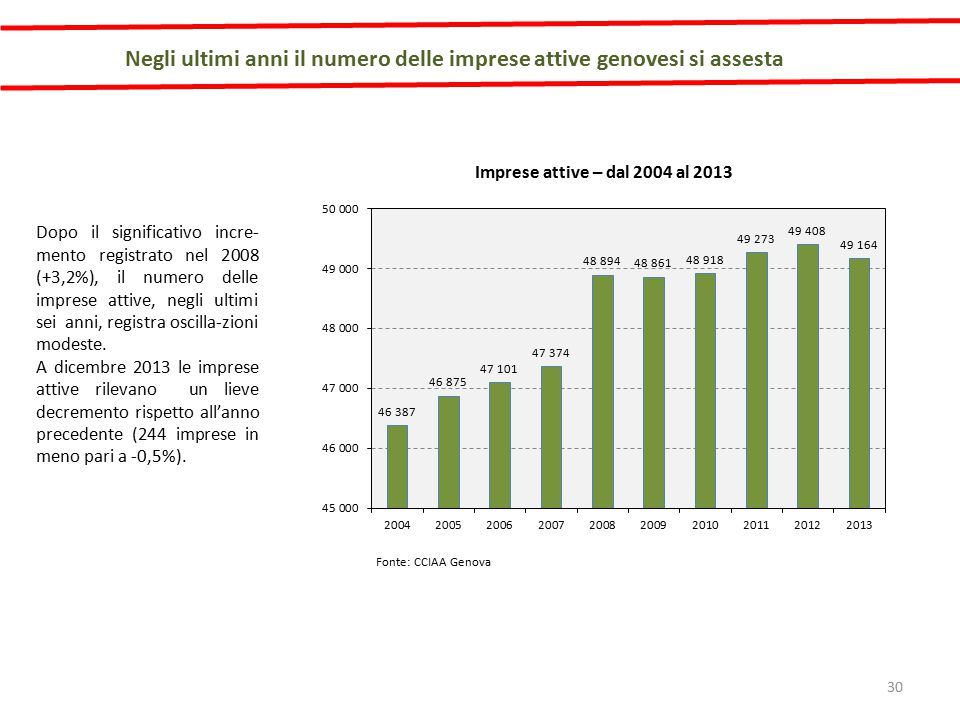 Negli ultimi anni il numero delle imprese attive genovesi si assesta Fonte: CCIAA Genova Imprese attive – dal 2004 al 2013 Dopo il significativo incre- mento registrato nel 2008 (+3,2%), il numero delle imprese attive, negli ultimi sei anni, registra oscilla-zioni modeste.