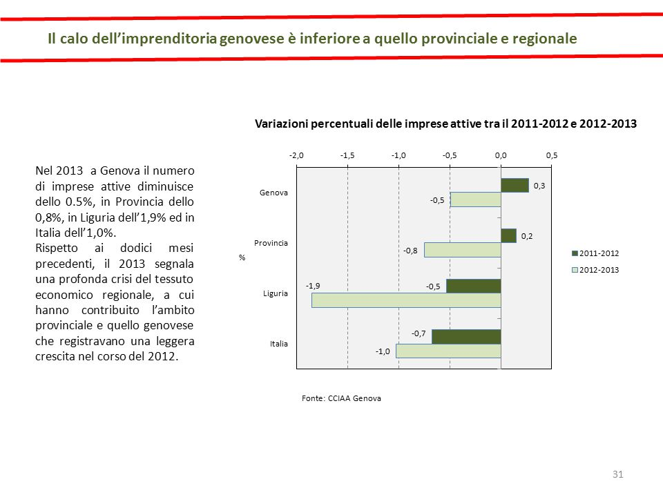 Il calo dell'imprenditoria genovese è inferiore a quello provinciale e regionale Nel 2013 a Genova il numero di imprese attive diminuisce dello 0.5%, in Provincia dello 0,8%, in Liguria dell'1,9% ed in Italia dell'1,0%.