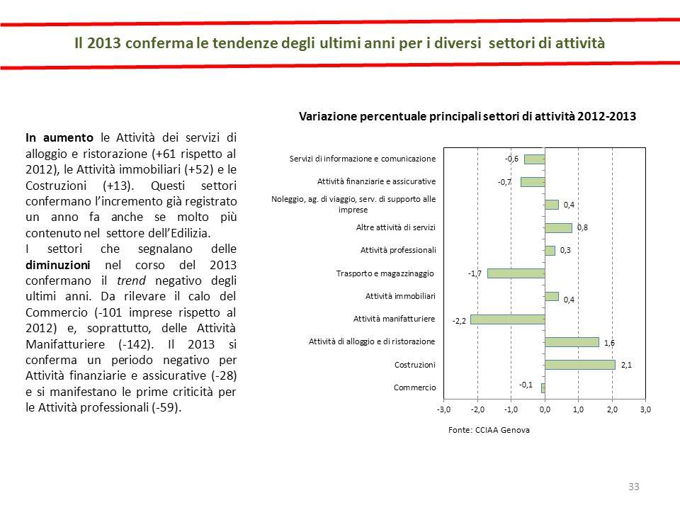 Il 2013 conferma le tendenze degli ultimi anni per i diversi settori di attività In aumento le Attività dei servizi di alloggio e ristorazione (+61 rispetto al 2012), le Attività immobiliari (+52) e le Costruzioni (+13).