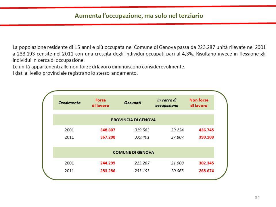 La popolazione residente di 15 anni e più occupata nel Comune di Genova passa da 223.287 unità rilevate nel 2001 a 233.193 censite nel 2011 con una crescita degli individui occupati pari al 4,3%.