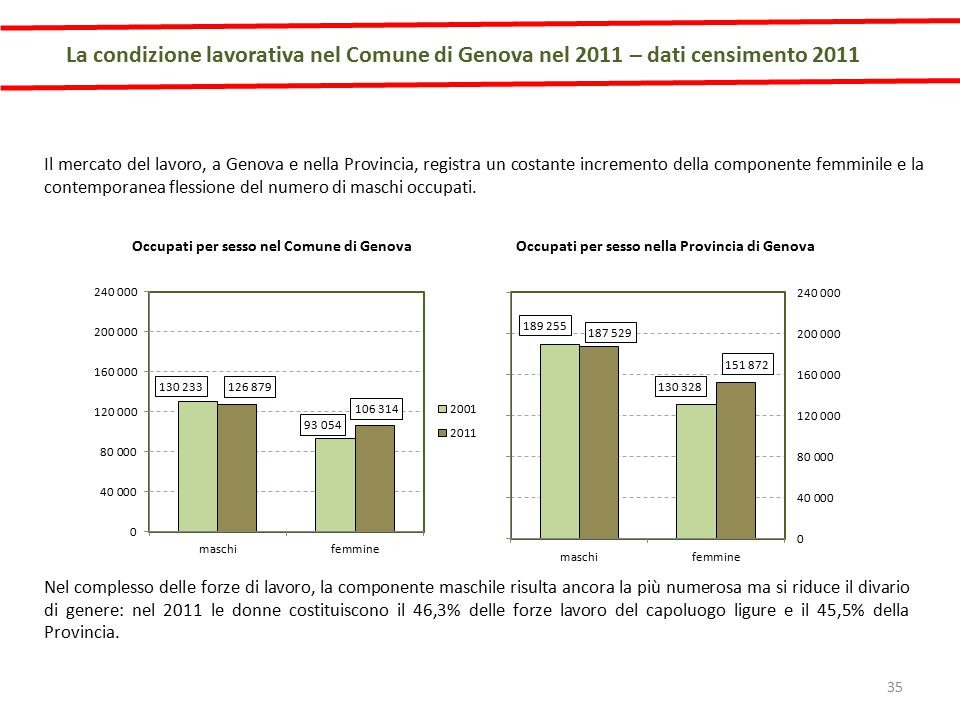 Il mercato del lavoro, a Genova e nella Provincia, registra un costante incremento della componente femminile e la contemporanea flessione del numero di maschi occupati.