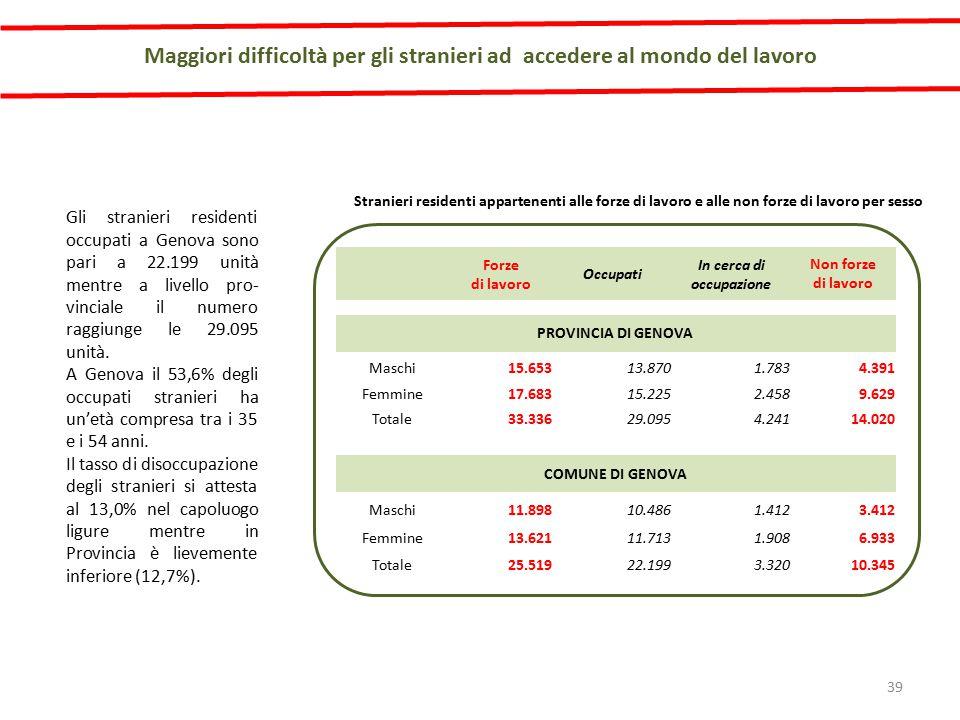 Gli stranieri residenti occupati a Genova sono pari a 22.199 unità mentre a livello pro- vinciale il numero raggiunge le 29.095 unità.