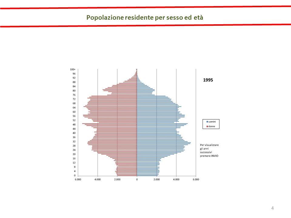 Popolazione residente per sesso ed età 15