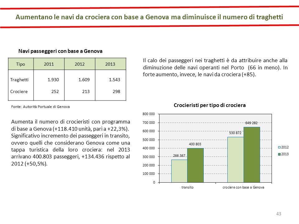 Aumentano le navi da crociera con base a Genova ma diminuisce il numero di traghetti Fonte: Autorità Portuale di Genova Il calo dei passeggeri nei traghetti è da attribuire anche alla diminuzione delle navi operanti nel Porto (66 in meno).