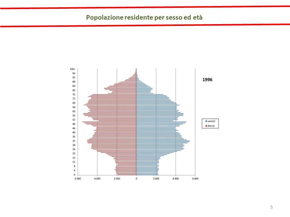 I Genovesi che si spostano giornalmente per motivi di lavoro sono il 34,5% della popolazione residente, in deciso aumento rispetto alla precedente rilevazione censuaria.