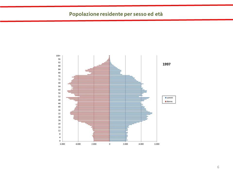 Popolazione residente per sesso ed età 17
