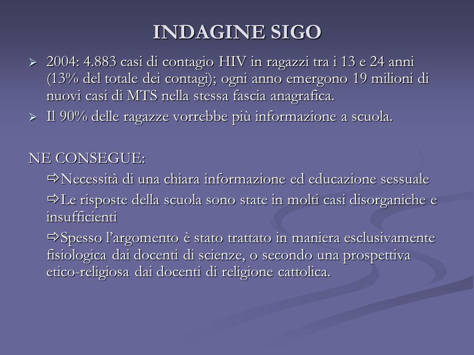 INDAGINE SIGO  2004: 4.883 casi di contagio HIV in ragazzi tra i 13 e 24 anni (13% del totale dei contagi); ogni anno emergono 19 milioni di nuovi ca