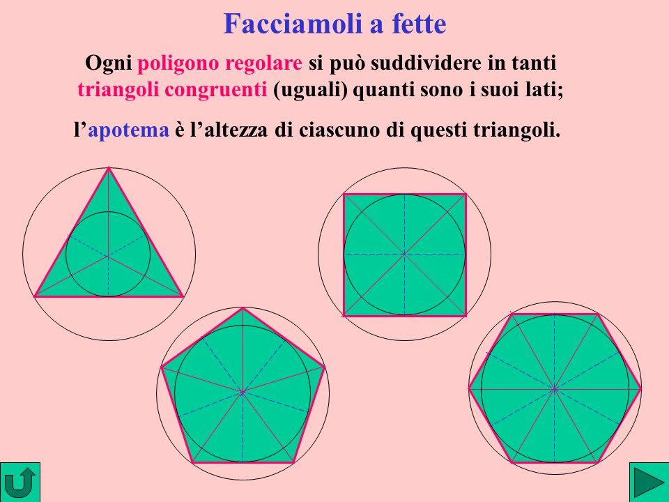Facciamoli a fette Ogni poligono regolare si può suddividere in tanti triangoli congruenti (uguali) quanti sono i suoi lati; l'apotema è l'altezza di