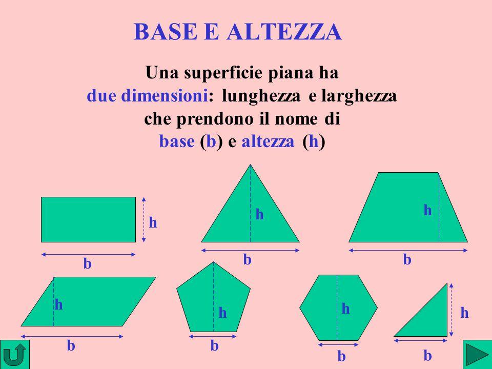 BASE E ALTEZZA Una superficie piana ha due dimensioni: lunghezza e larghezza che prendono il nome di base (b) e altezza (h)(h) b h b h h b h bb h h b