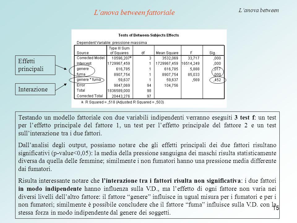 15 L'anova between Testando un modello fattoriale con due variabili indipendenti verranno eseguiti 3 test f: un test per l'effetto principale del fatt