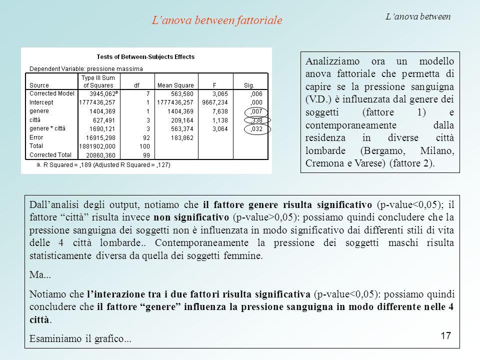 17 L'anova between Analizziamo ora un modello anova fattoriale che permetta di capire se la pressione sanguigna (V.D.) è influenzata dal genere dei so