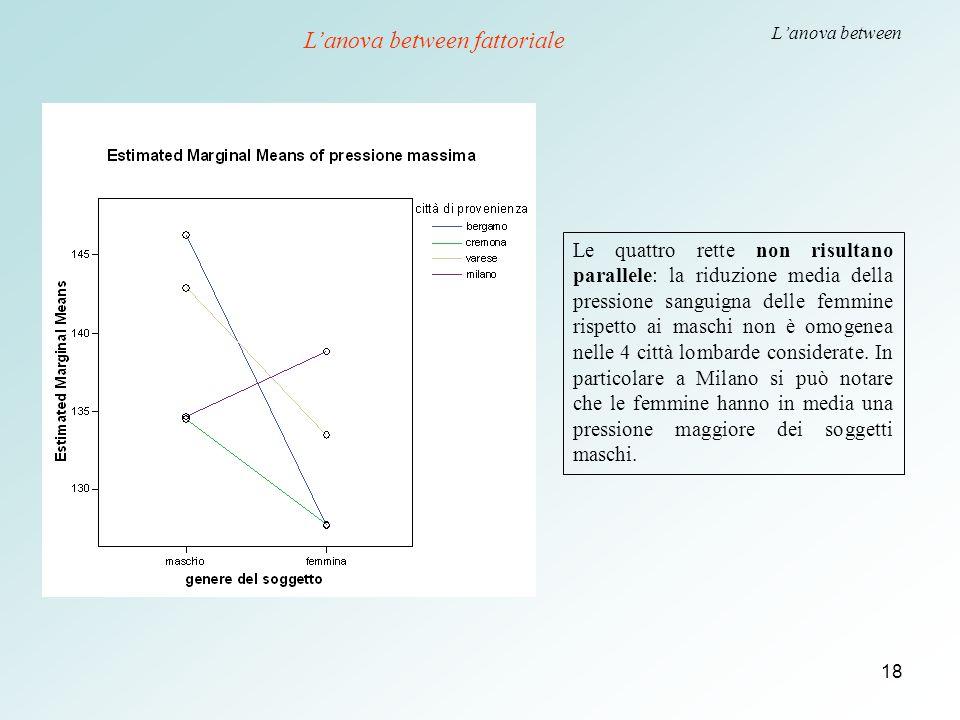 18 L'anova between Le quattro rette non risultano parallele: la riduzione media della pressione sanguigna delle femmine rispetto ai maschi non è omoge
