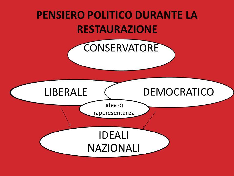 PENSIERO POLITICO DURANTE LA RESTAURAZIONE LIBERALE IDEALI NAZIONALI idea di rappresentanza