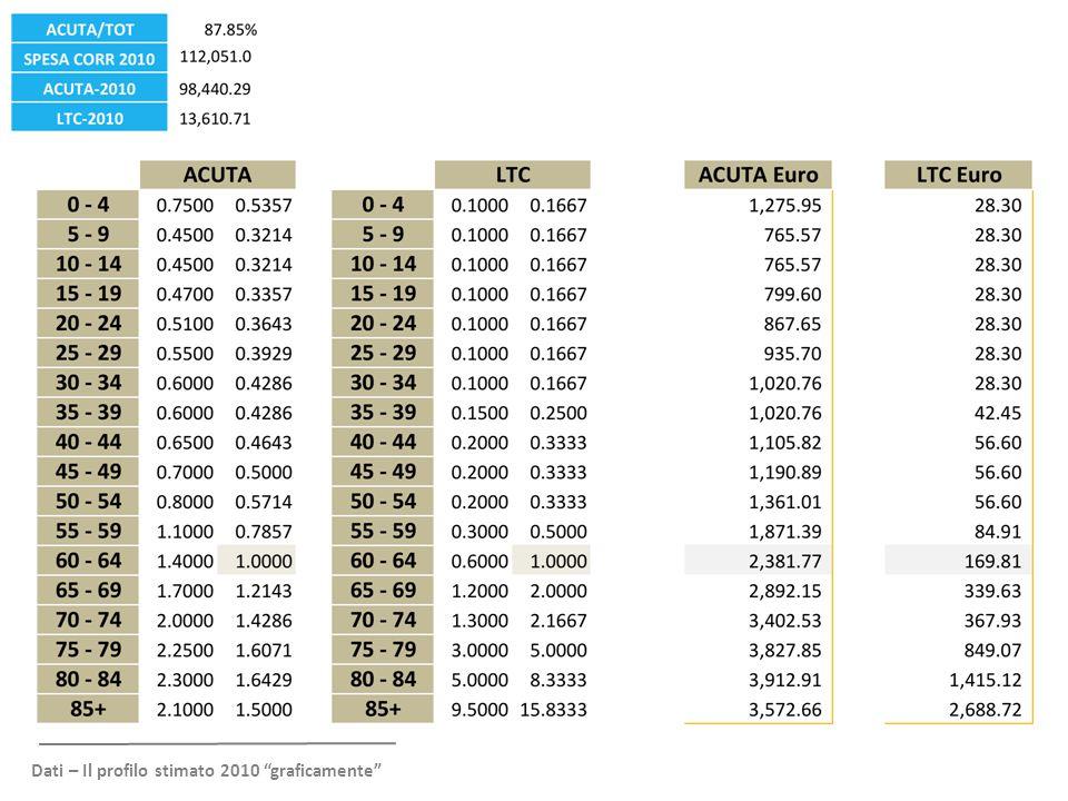 """Dati – Il profilo stimato 2010 """"graficamente"""""""
