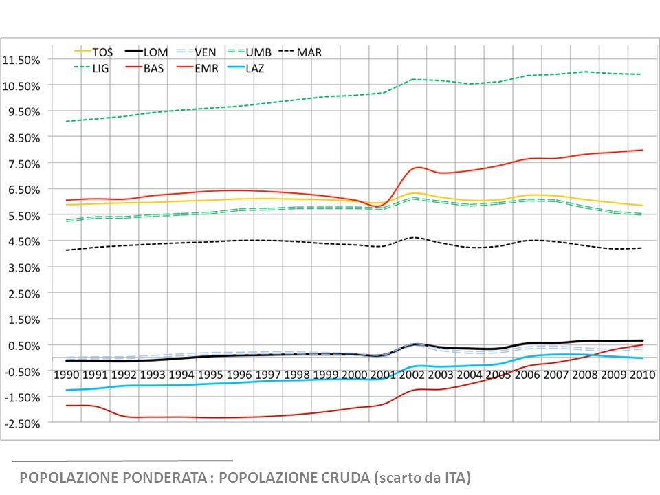 POPOLAZIONE PONDERATA : POPOLAZIONE CRUDA (scarto da ITA)