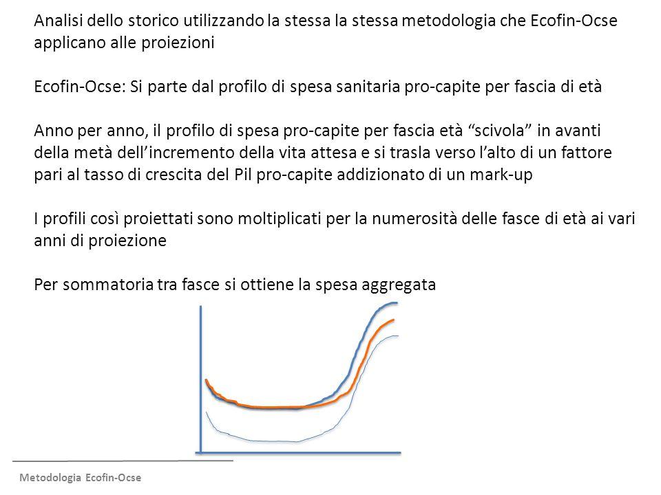 Metodologia – Applicazione backward (I) Proiezione all'indietro del profilo di spesa: Si applica Ecofin-Ocse all'indietro.