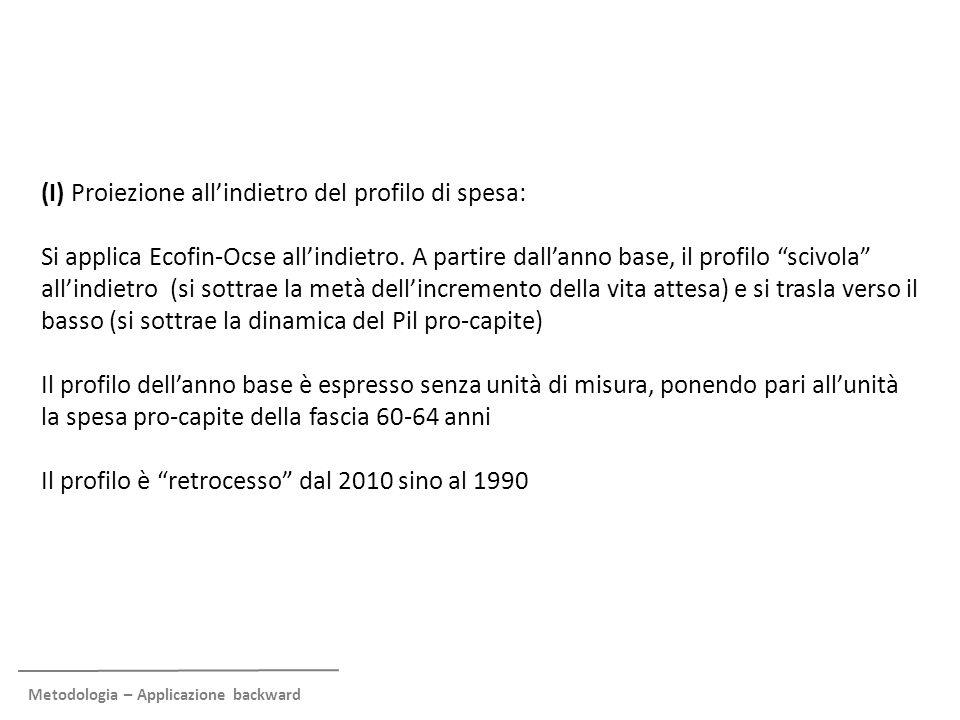 Metodologia – Applicazione backward (I) Proiezione all'indietro del profilo di spesa: Si applica Ecofin-Ocse all'indietro. A partire dall'anno base, i
