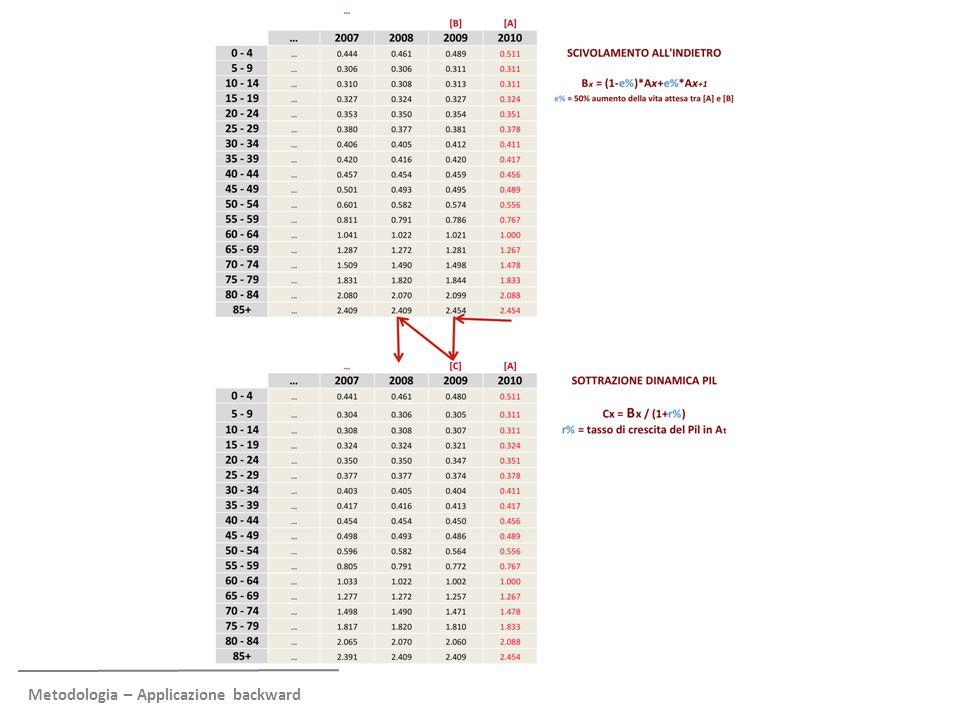 Metodologia – Calibrazione per passare da numeri senza unità di misura a Euro correnti (II) Al 1990, il profilo di spesa è trasformato da valori senza unità di misura a valori in Euro correnti Questa trasformazione avviene ponendo la condizione che la spesa pro-capite di fascia, moltiplicata per i cittadini in ogni fascia, eguagli la spesa aggregata (nazionale o delle Regioni) Il profilo di spesa in Euro è ri-proiettato in avanti con la stessa metodologia Ecofin-Ocse, con scivolamento in avanti della metà dell'incremento della vita attesa e traslazione verso l'alto di un fattore pari al tasso di crescita del Pil pro- capite addizionato di un mark-up