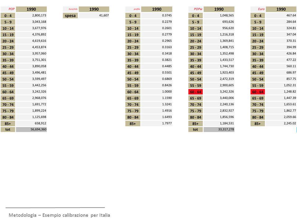 Metodologia – Ri-proiezione forward del profilo in Euro correnti