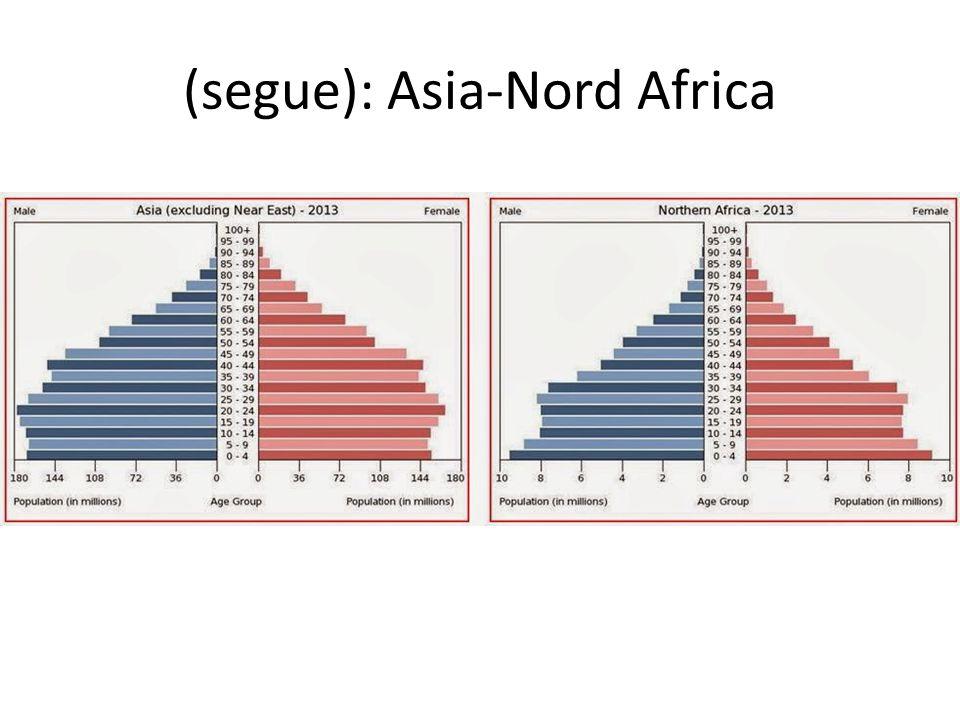 (segue): Asia-Nord Africa