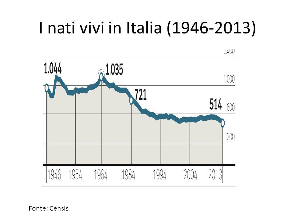 I nati vivi in Italia (1946-2013) Fonte: Censis