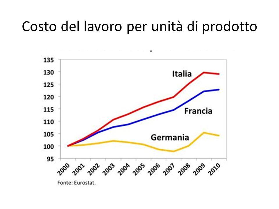 Costo del lavoro per unità di prodotto