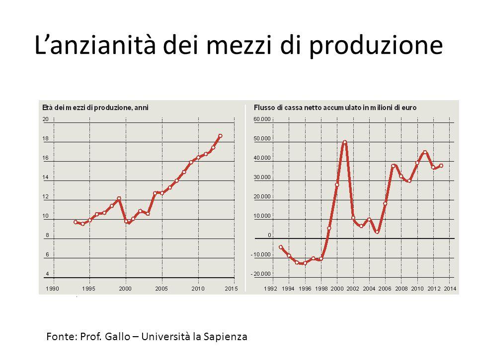L'anzianità dei mezzi di produzione Fonte: Prof. Gallo – Università la Sapienza