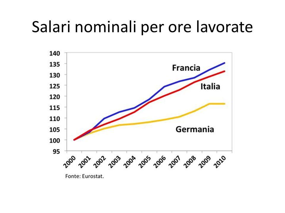 Salari nominali per ore lavorate