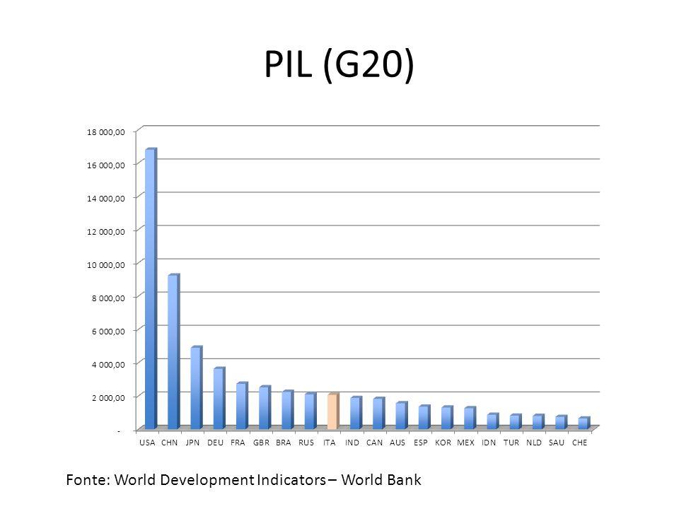 PIL (G20) Fonte: World Development Indicators – World Bank