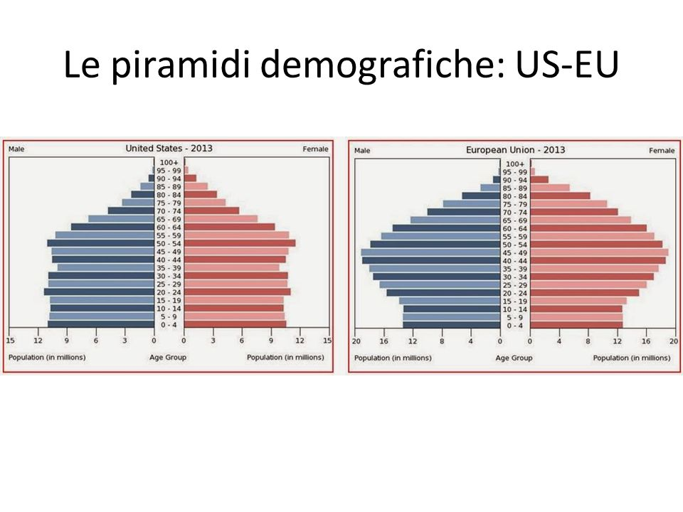 Le piramidi demografiche: US-EU