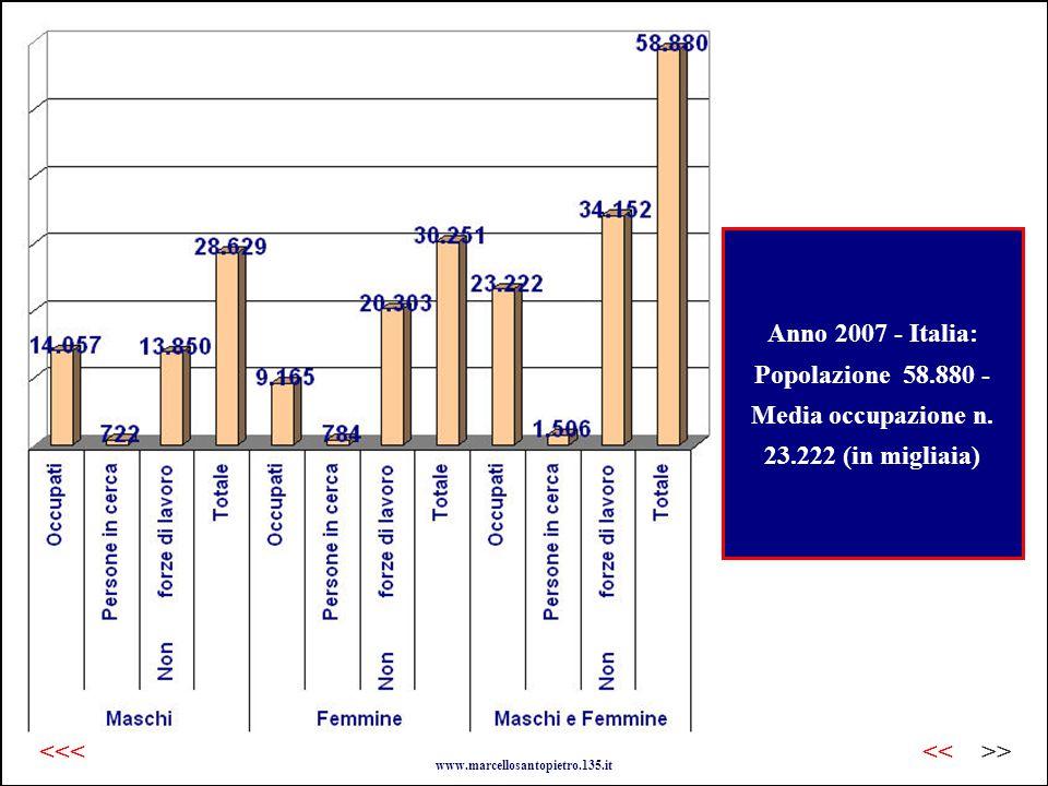 Anno 2007 - Italia: Popolazione 58.880 - Media occupazione n.