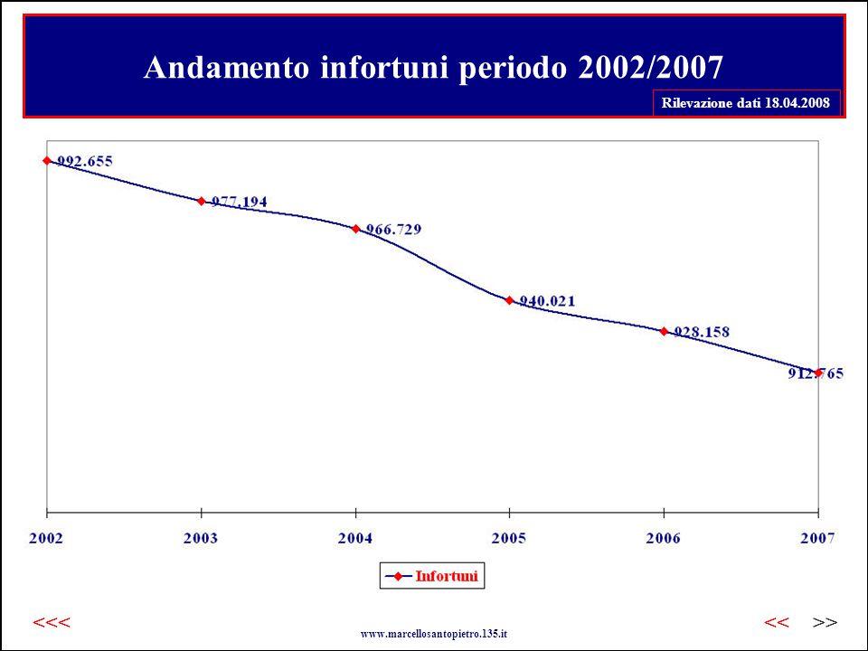 Andamento infortuni periodo 2002/2007 Rilevazione dati 18.04.2008 www.marcellosantopietro.135.it >><<<<<