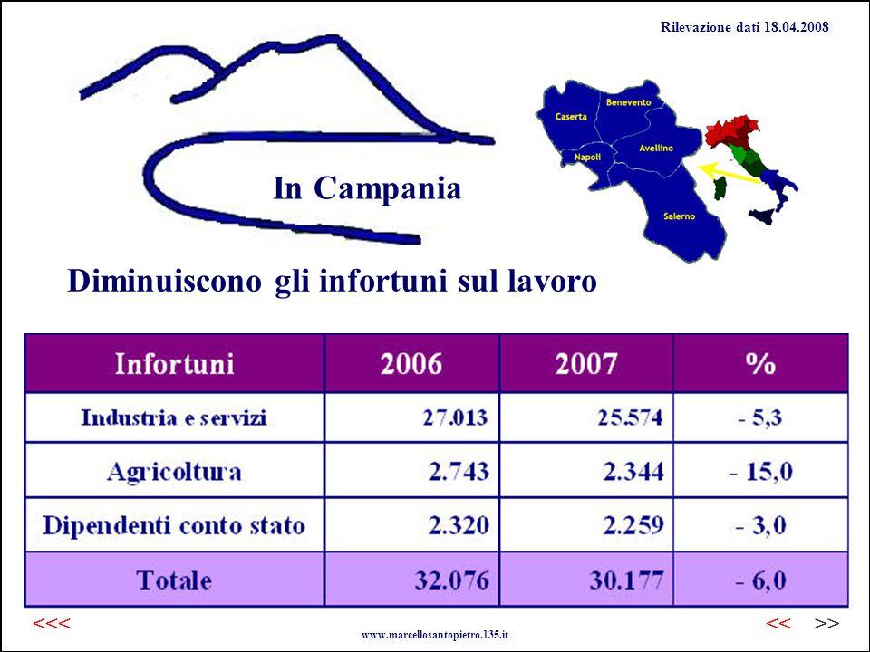 Diminuiscono gli infortuni sul lavoro In Campania Rilevazione dati 18.04.2008 www.marcellosantopietro.135.it >><<<<<